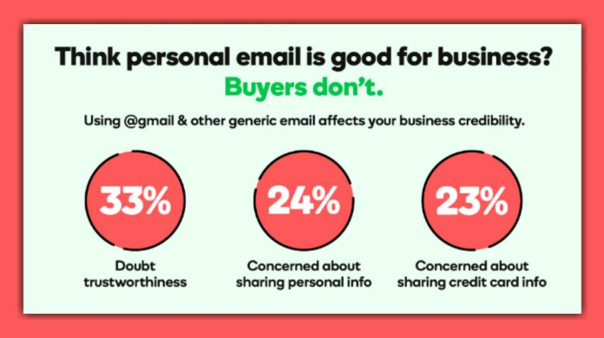 A Business Email Address …. Ex: Info@eLocalWebsiteDesigns.com